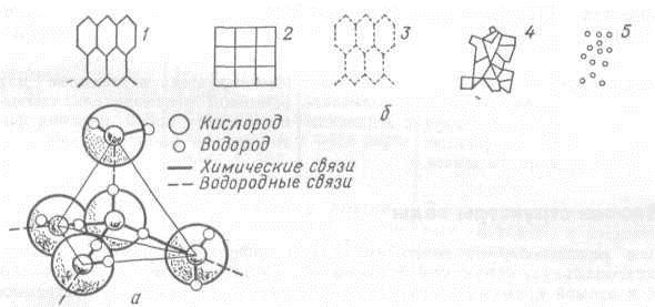 воды (а) и основные схемы